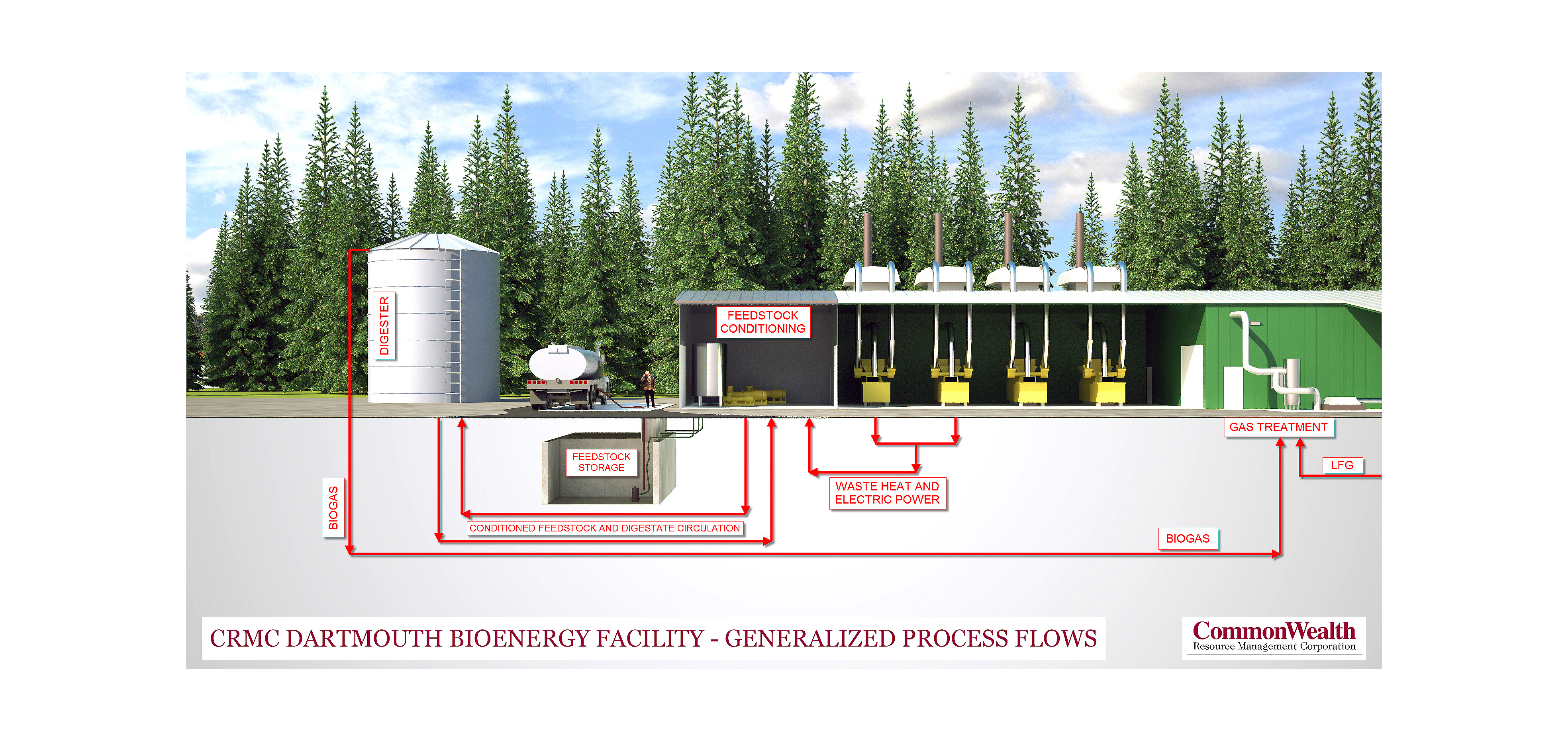 CRMC Bioenergy Facility Generalized Process Flows